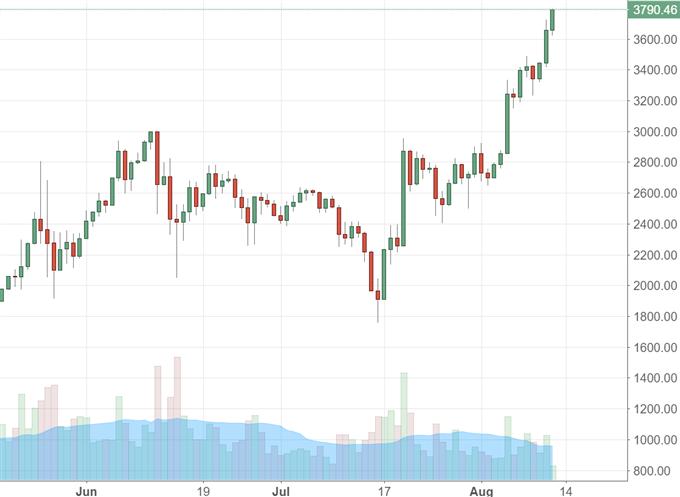 Bitcoin: der Wahnsinn