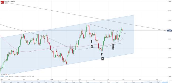 USD/CAD Chart auf Tagesbasis