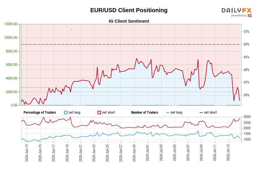 Photo of Our data shows that traders are now at their lowest EUR / USD since June 15 when the EUR / USD traded near 1.13.