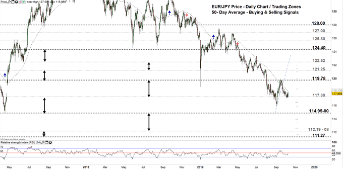 EURJPY price daily chart 09-10-19 Zoomed out