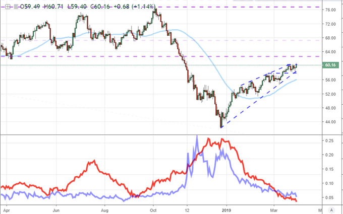 US crude oil moving average