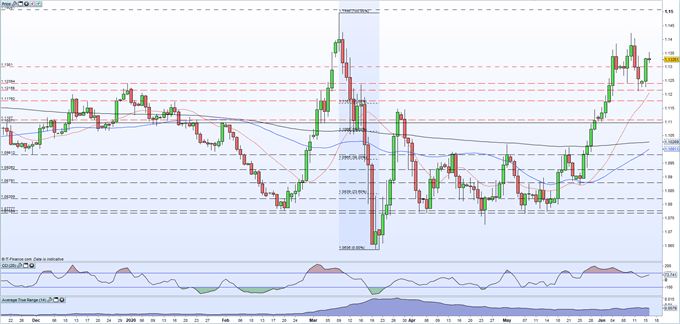 EUR/USD Trendless as Markets Wait for Fed Chair Jerome Powell's Semi-Annual Testimony