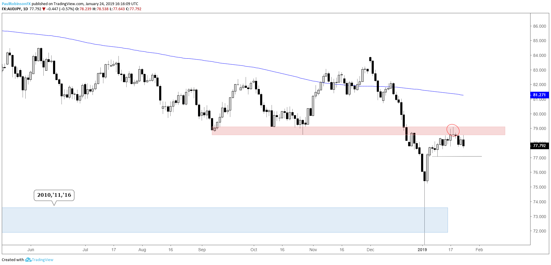 Aud Jpy Daily Chart Sep Oct Low