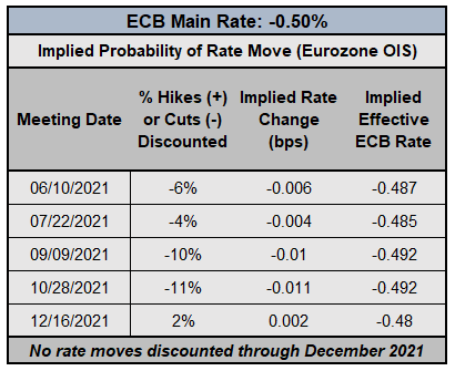 BOE & ECB Interest Rate Expectations Update