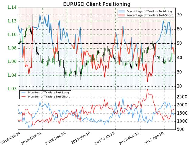 Kurzfristige Strategien für EUR/USD und EUR/NZD