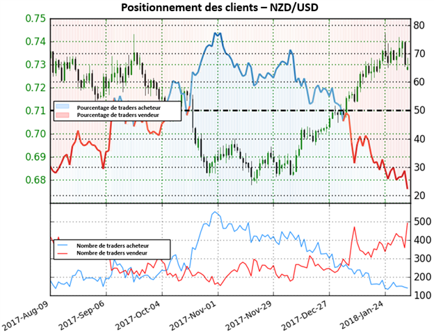 NZD/USD: renforcement du repli du dollar contre le kiwi selon positionnement des traders