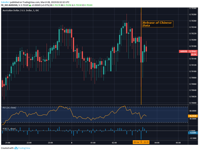 AUD/USD Falls As Chinese Trade Data Undershoots Forecasts