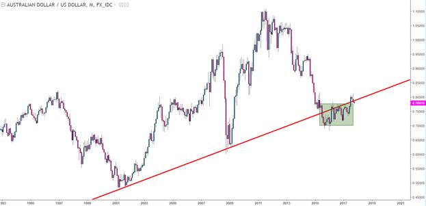 La paire de devises AUD/USD sous pression à cause du rebond du dollar