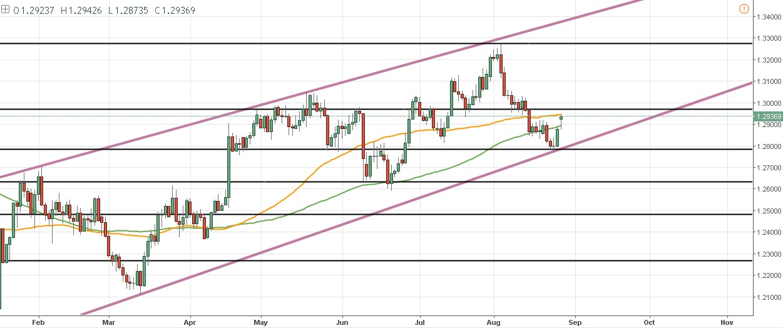 Los precios del DAX, USD/JPY y GBP/USD en zonas clave – Baja carga noticiosa