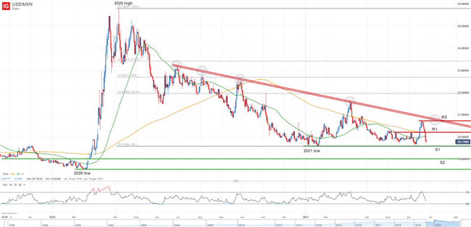 Mexican Peso Forecast: USD/MXN Balance of Risks Appears Tilted to the Downside