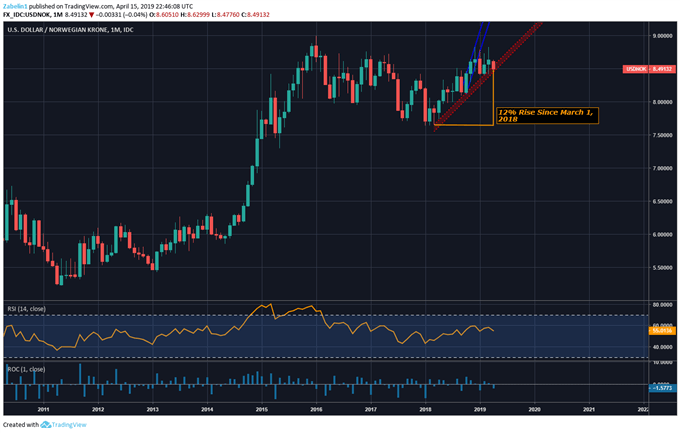 USDNOK Testing Critical Support - USDSEK Stuck in Trading Range
