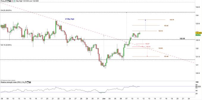 EUR/JPY 4H price 11-06-19