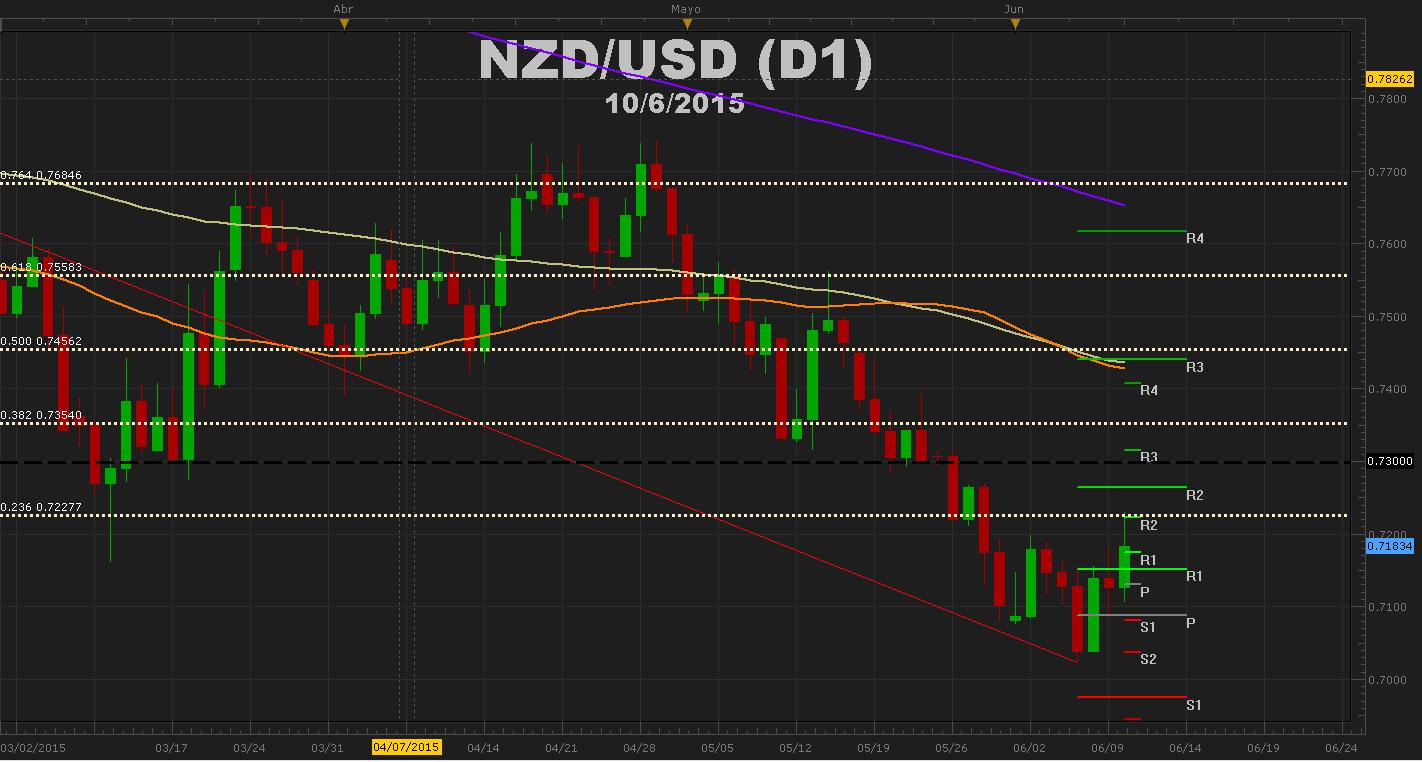 Kuroda impulsa al JPY al alza y NZD se prepara para decisión de tasas.