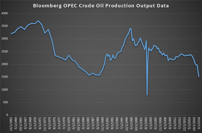 أدى إنتاج فنزويلا من النفط إلى تحول الدولة لمستورد للنفط.