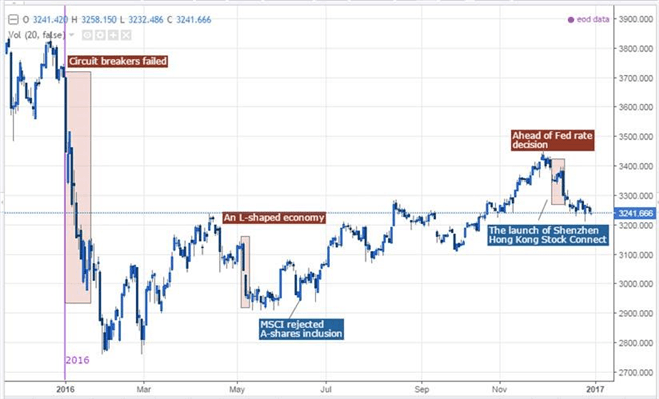 Yuan, Equities Weakness Likely to Continue in the Beginning of 2017