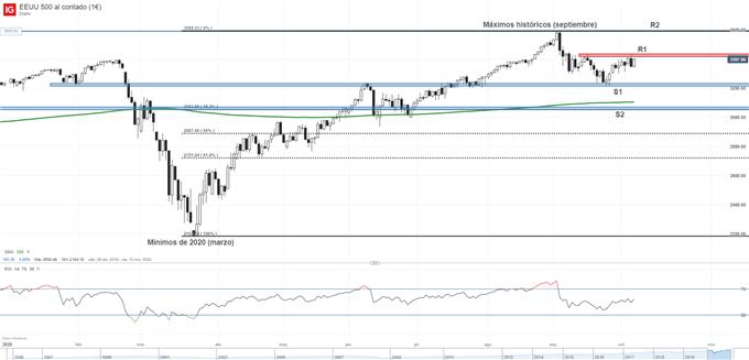 Gráfico técnico del S&P 500
