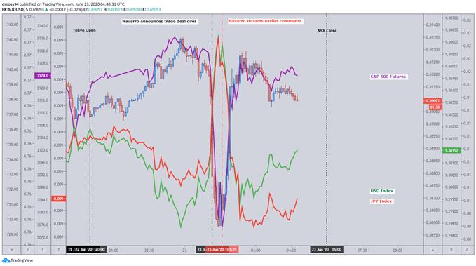 Image of Cross-Asset Analysis 5-minute Market Reaction