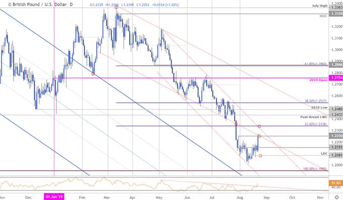 Sterilng Price Chart - GBP/USD Daily - British Pound vs US Dollar Technical Outlook