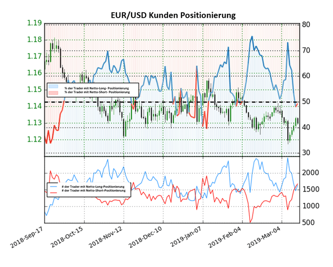 EUR/USD: Trader halten sich die Waage
