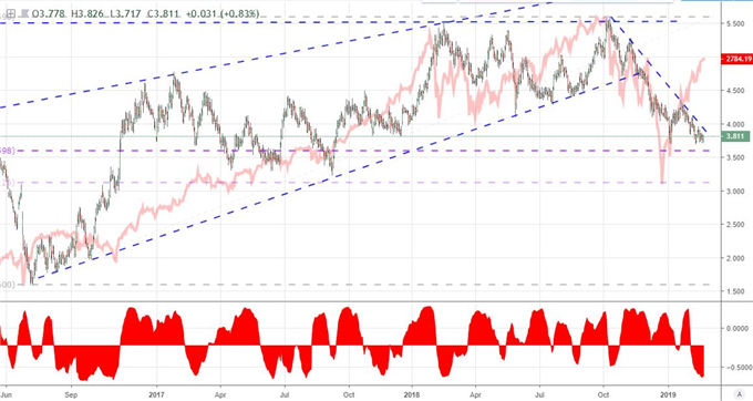 Fed and ECB Updates Test EURUSD's Restraint, Volatility Plumbs Extremes