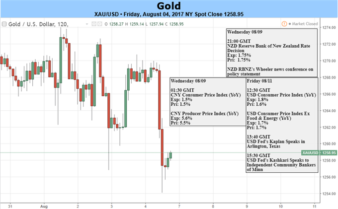 Gold Prices Snap Three Week Winning Streak as Strong NFPs Fuel USD