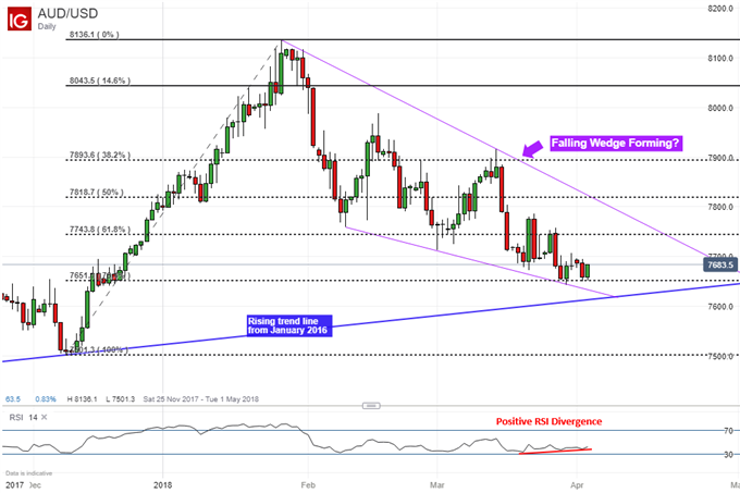 Australian Dollar Ready to Reverse After April RBA Rate Hold?