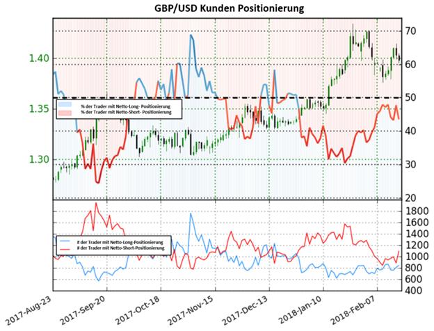 GBP/USD: Sentiment zeigen bullische Signale