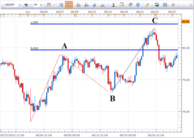How to Use Alternating Waves in a Forex Strategy (Part 1)