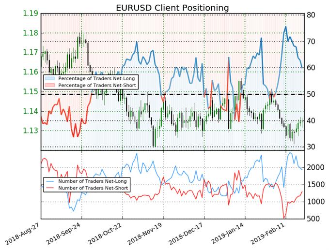 EUR/USD : Le Sentiment en faveur d'une reprise de la tendance baissière