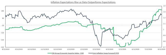 Euro Citi Groupd Ekonomik Sürpriz Endeksi - Euro Enflasyonu İleriye Döndü