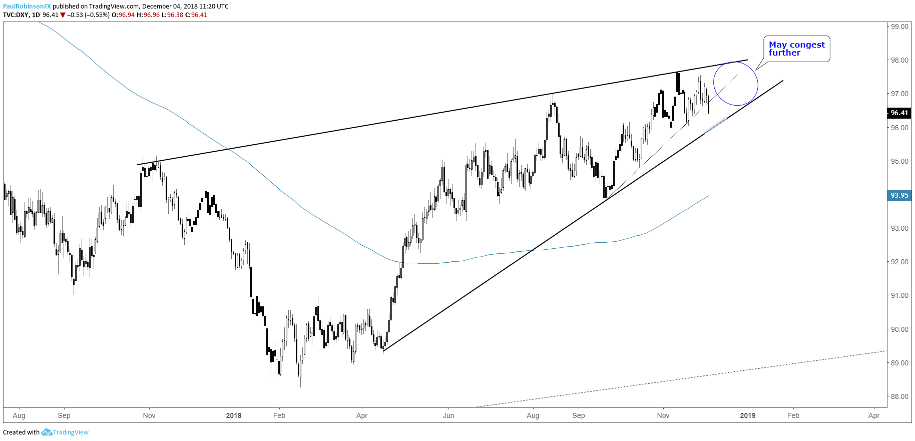 US Dollar Index DXY Daily Chart Convergence Continuing