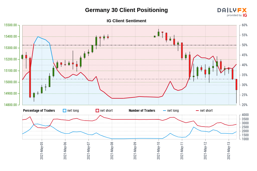 Germany 30 IG Client Sentiment: Our data shows traders are now net-long Germany 30 for the first time since May 05, 2021 08:00 GMT when Germany 30 traded near 15,153.80.
