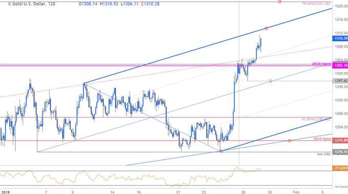 Gold Price Chart - XAU/USD 120min