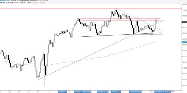 El FTSE 100 arranca desde un gran soporte hasta una gran resistencia