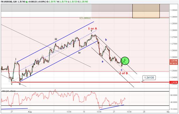 Kursprognose USD/CAD: Muster zeigt potenziellen Anstieg in Richtung 1,29 CAD