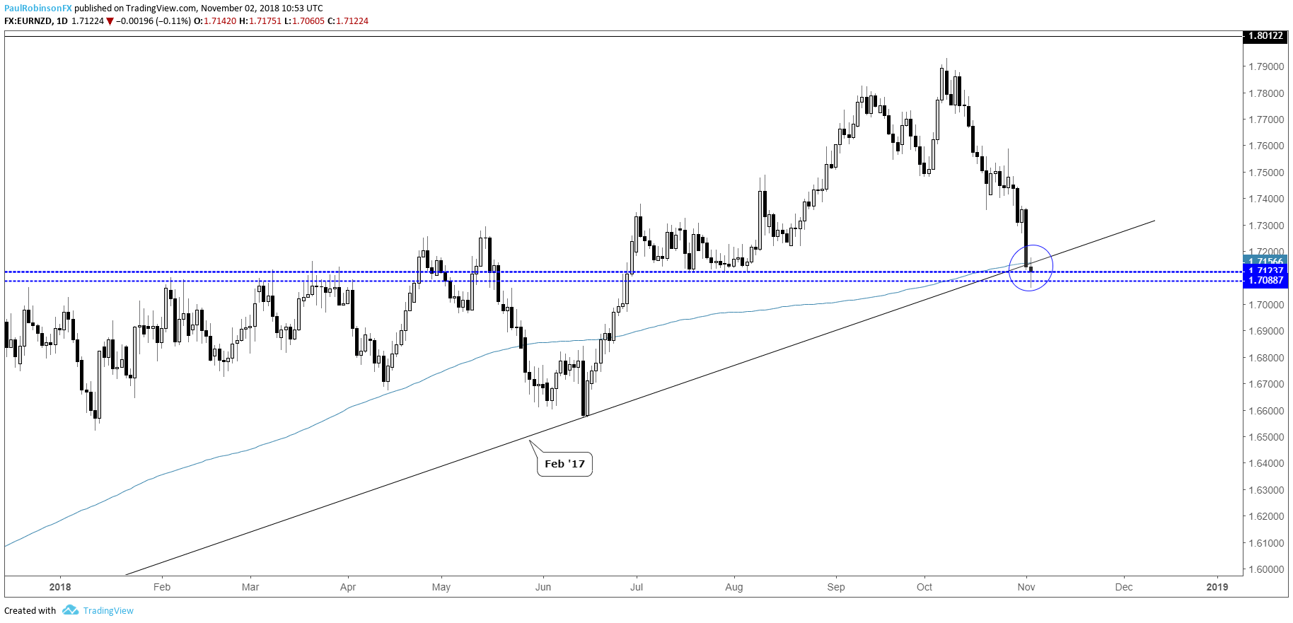 Eur Nzd Daily Chart Confluent Support But Needs To Reverse