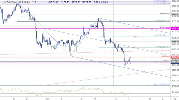 Gold Price Chart - XAU 120min - GLD 4/17/2019