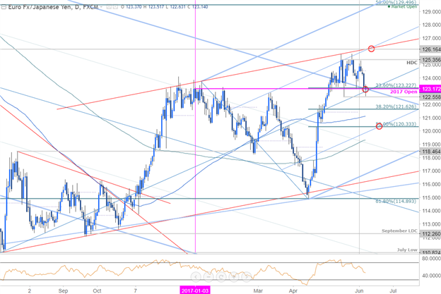 EZB für EUR/JPY entscheidend – Achten Sie auf diese Range