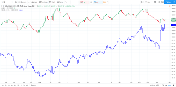 Gold Price Latest - Is Palladium More Valuable than Gold?