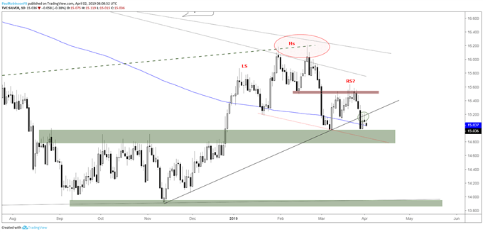 Silver daily chart, trading towards neckline test