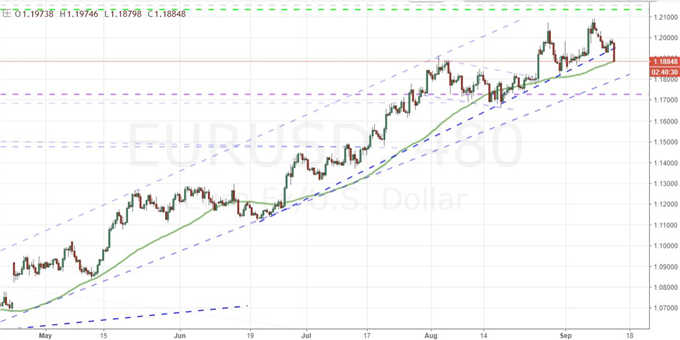 EUR/USD Takes a Step Towards Reversal, Pound Traders Beware BoE