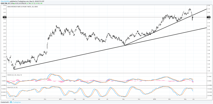 Gold Price Outlook May Soon Turn Bullish