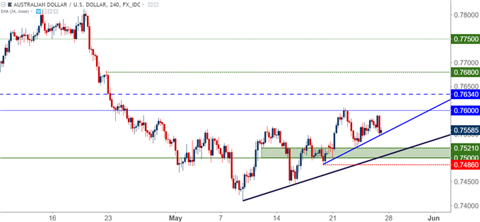 FX Setups for the Week of May 28, 2018