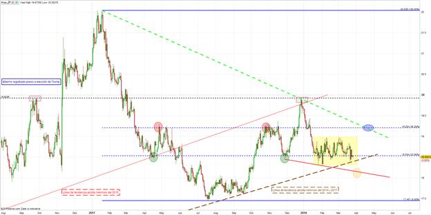 ¿Aclarará última semana de marzo la acción de precios en el USD/MXN?
