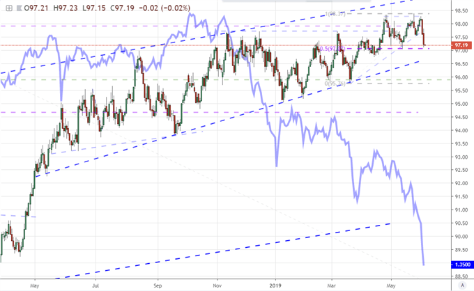 The Dollar and Nasdaq Tumble Should Seriously Concern Traders
