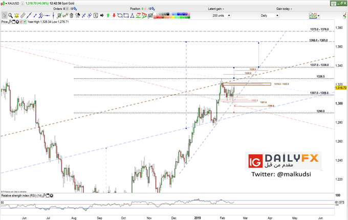 XAU/USD prices daily chart