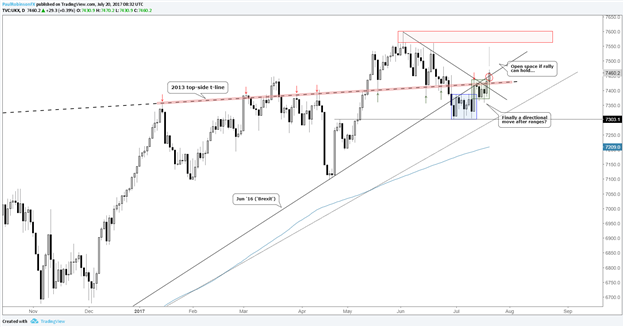 FTSE 100 Trying to Break Yet Another Range and Trade in Open Space