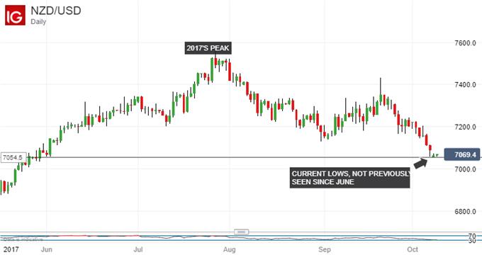 Neuseeland-Dollar könnte ein Ende der Ungewissheit in beide Richtungen Willkommen heißen