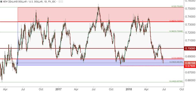 NZD/USD nzdusd daily chart