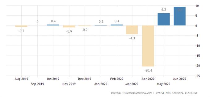 GBP/USD : Les cambistes privilégient le rebond de la production industrielle à la chute du PIB